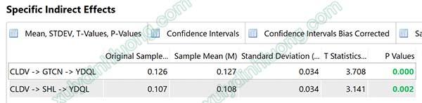 Xử lý biến trung gian trong SMARTPLS