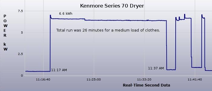 Saving Energy One Watt at a Time!: Sear Kenmore 70 series