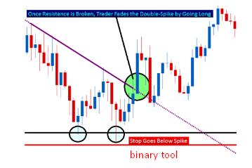 B4 binary options binary options chart indicators day trading