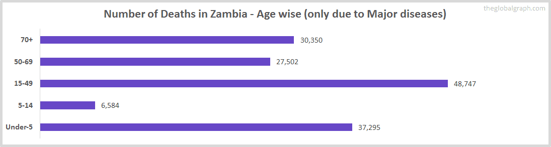 Number of Deaths in Zambia - Age wise (only due to Major diseases)