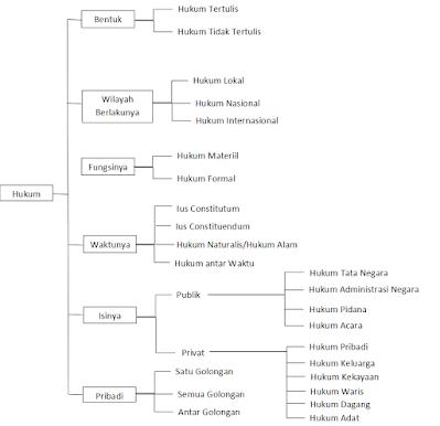 Hukum, Pengertian Hukum, Sumber Hukum Indonesia, Hukum Adalah, tujuan hukum, penggolongan hukum