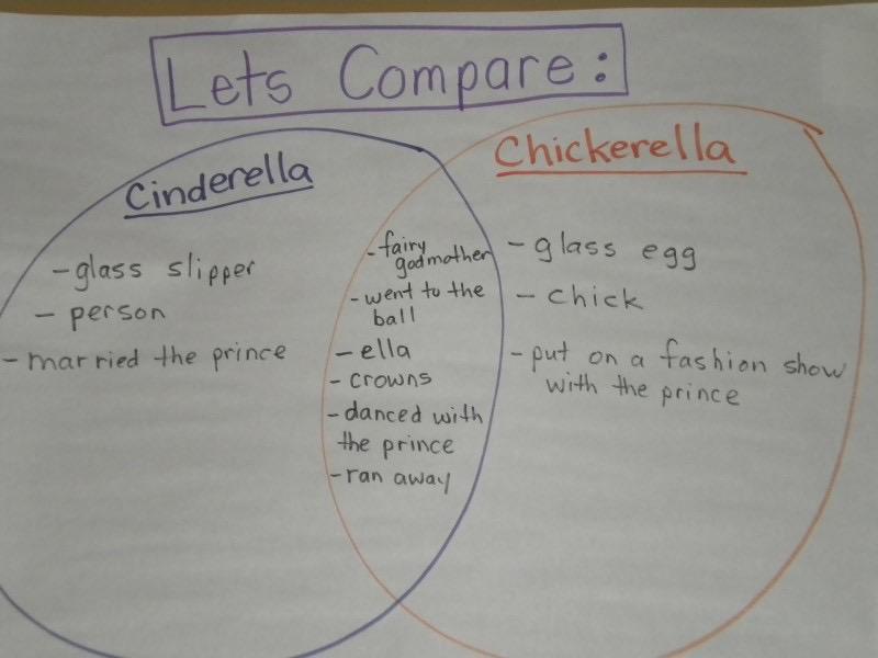 First Grade Blog Firstieland What Is Balanced Literacy Part One