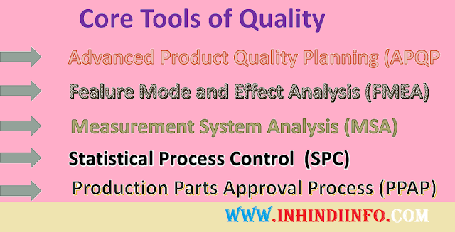 Core Tools of Quality in Hindi