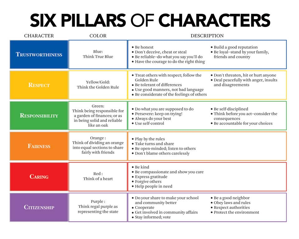 The Sweet Experience of Growth & Change: Character ...