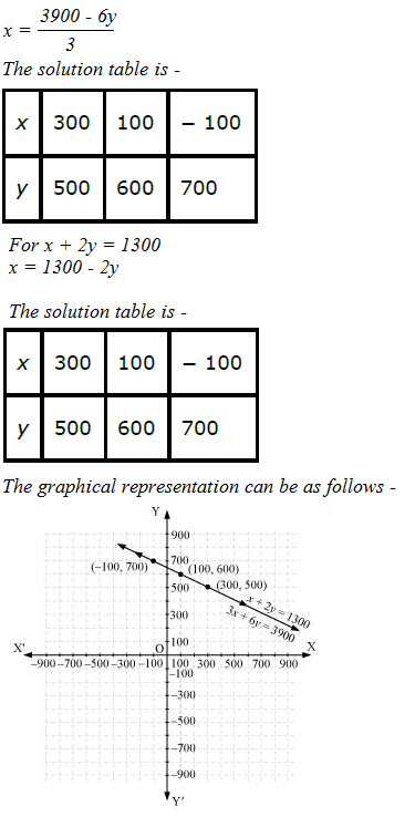 Pair of Linear Equations in Two Variables - Class 10 Math CBSE Guide NCERT Solutions of Exercise 3.1