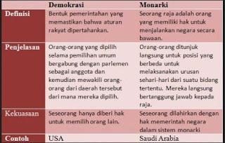 Perbedaan Nonarki dan Demokrasi