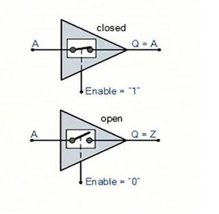 انواع الخرج في البوابات المنطقية لعائلة TTL