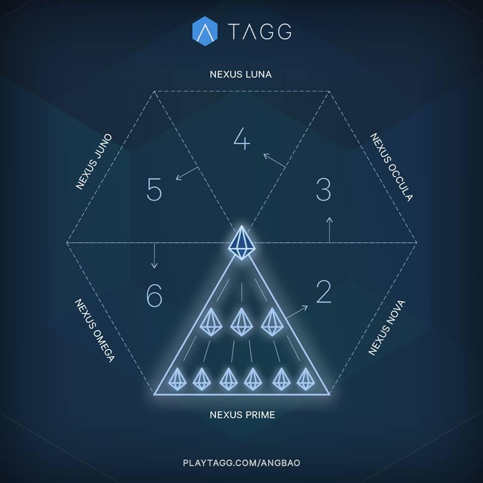 Cara Mendapatkan Uang dari PlayTagg
