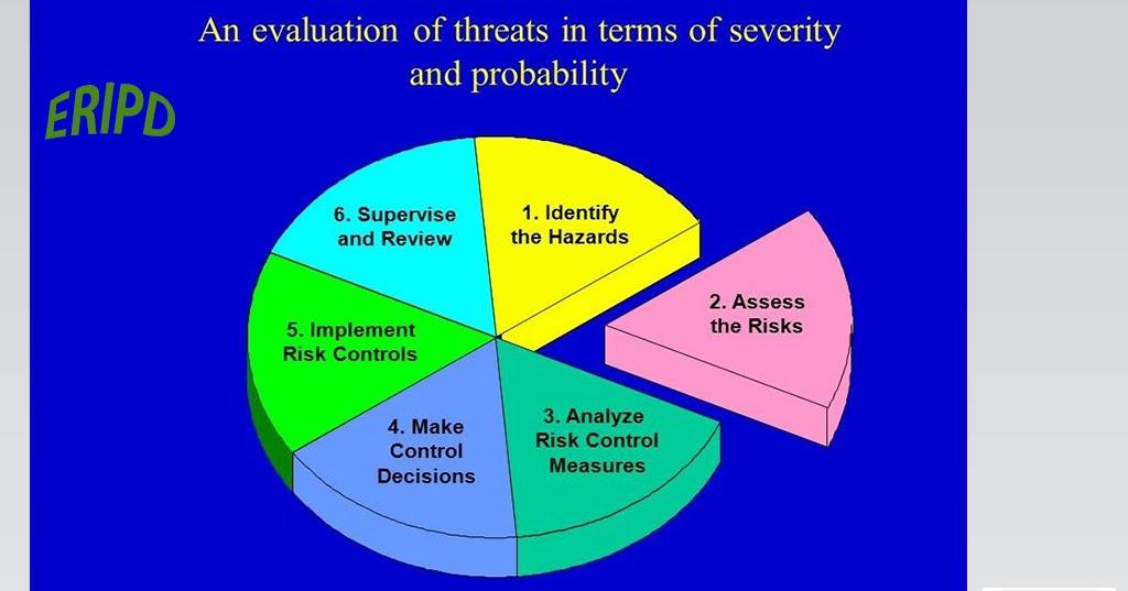 Occupational Health, Safety & Environmental Hazard ...