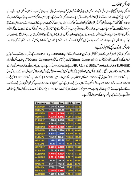 Forex Trading In Urdu News Market