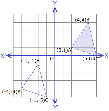 Example 2: Graph.