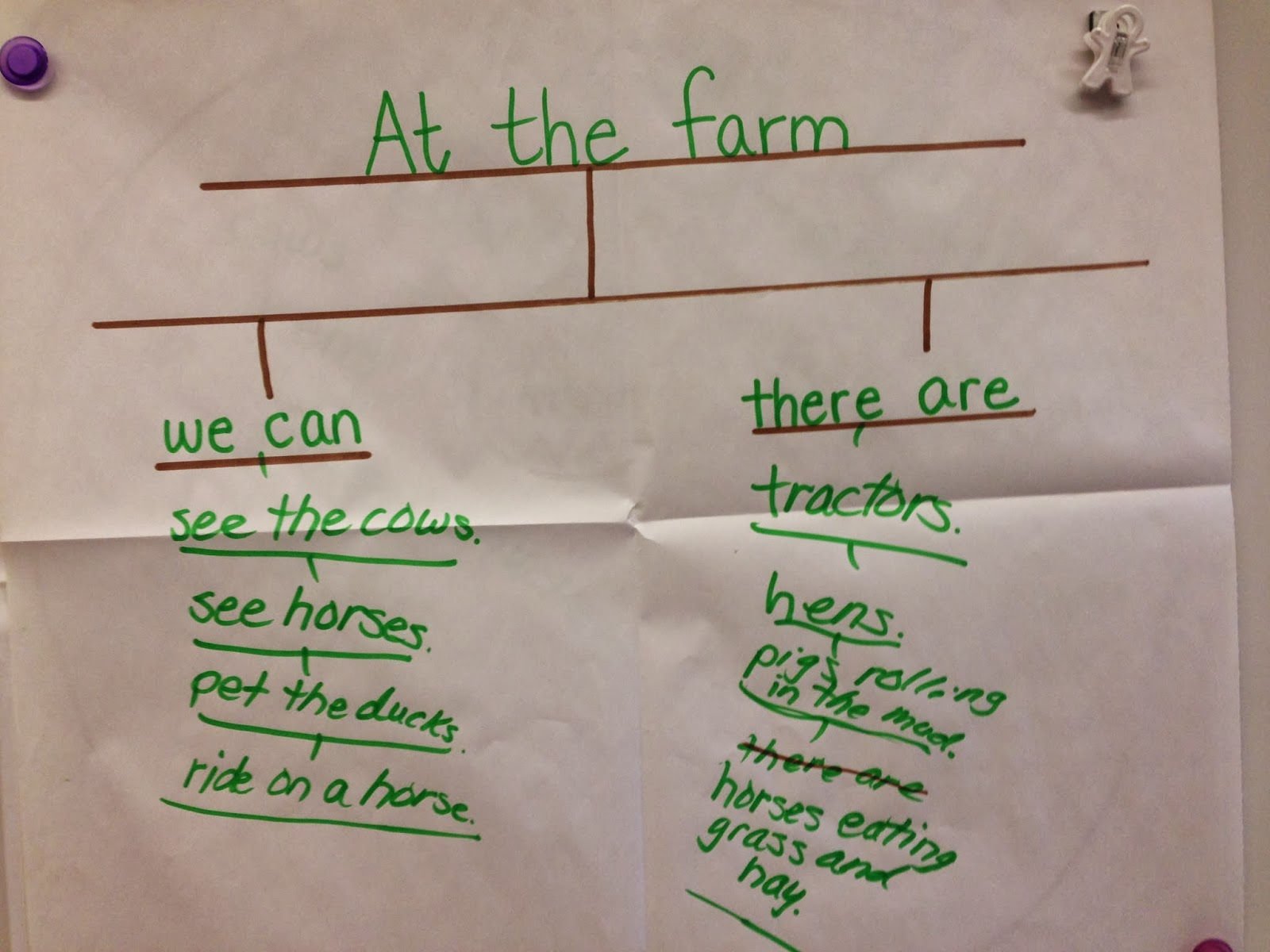 using thinking maps to support kindergarten writing
