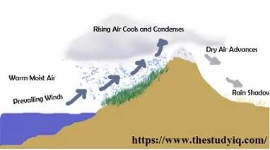 Mountain Rainfall