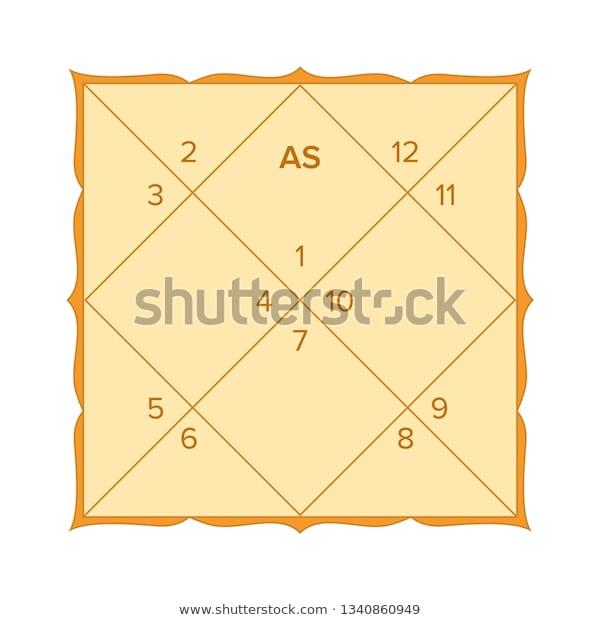 Vedic Astrology Astrology Astrology Sign
