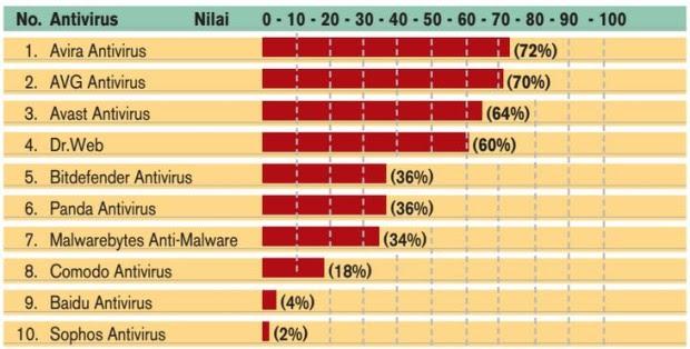 Daftar 10 Antivirus Gratis Terbaik, Patut Di Ketahui