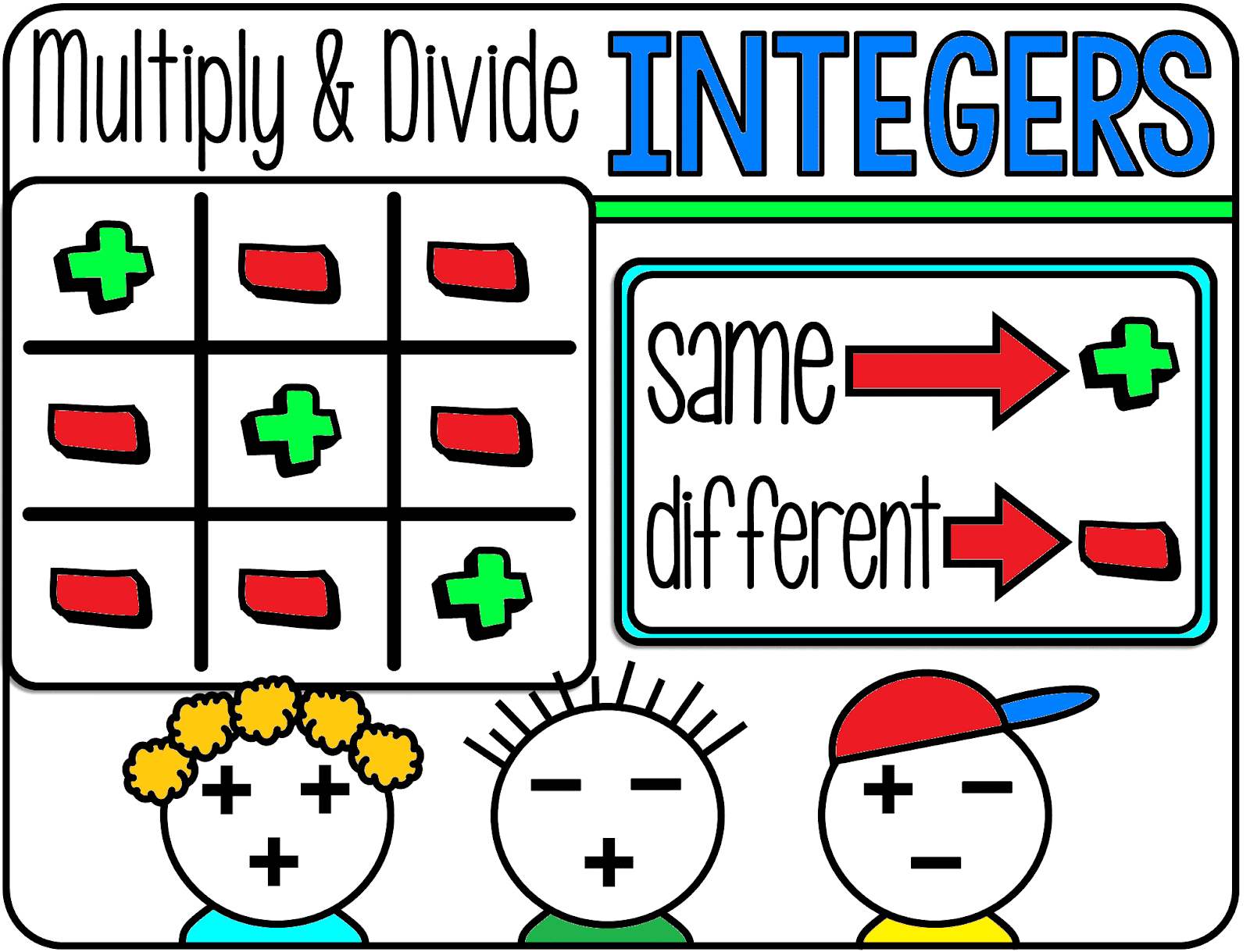 Scaffolded Math And Science Integer Rules Visual