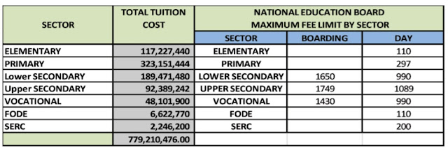 Total Tuition Cost and Fee Limits in Kina