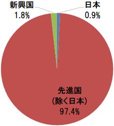 保有投信の地域別比率