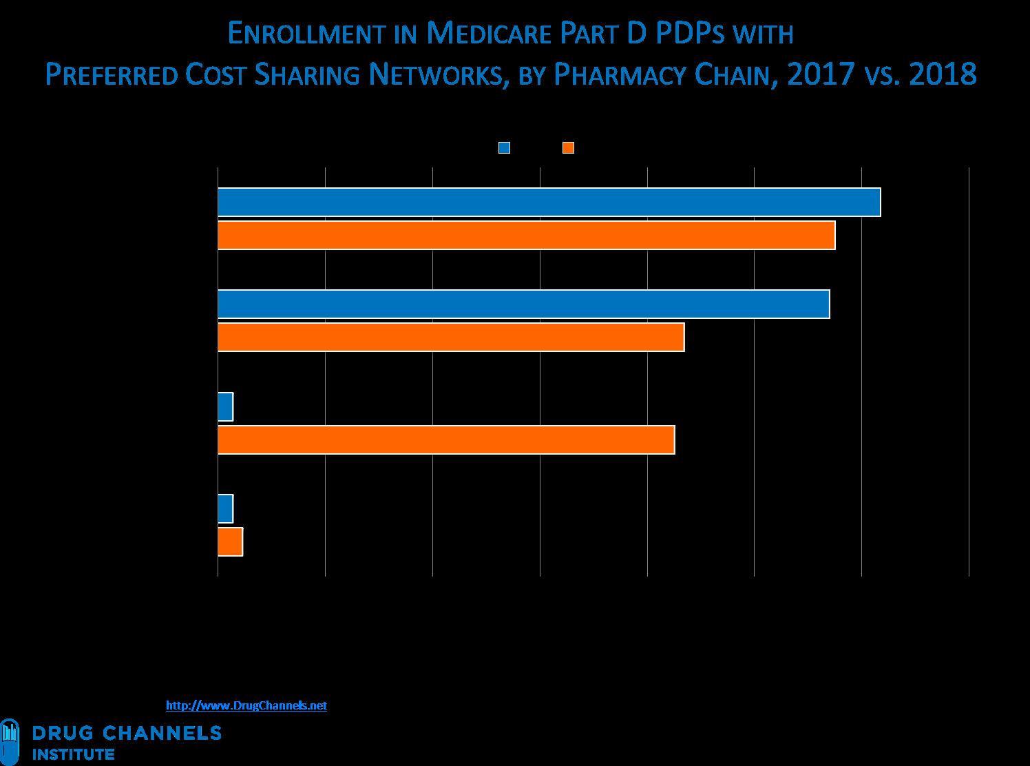 drug channels new part d data cvs wins big in 2018 s preferred