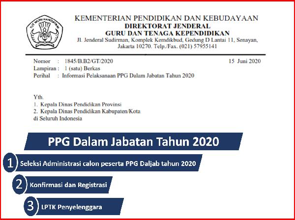 Pelaksanaan PPG Dalam Jabatan Tahun 2020 Terbagi Dalam 3 Angkatan