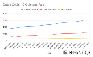 Casos de Coronavirus Covid-19 en Quintana Roo hoy 19 de julio 2020