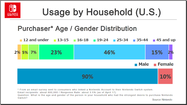 Nintendo Switch purchaser age gender distribution household survey male female young adults demographics