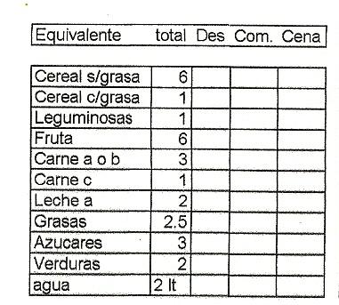 Dieta para 1900 kcal