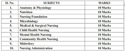 DHS Meghalaya Staff Nurse