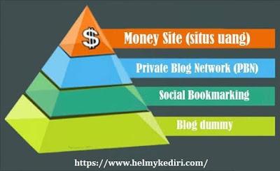 Pahami penggunaan tier links