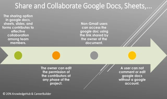Share and Collaborate with Google Docs, Sheets,...