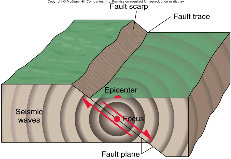 Earthquake Alert May 21