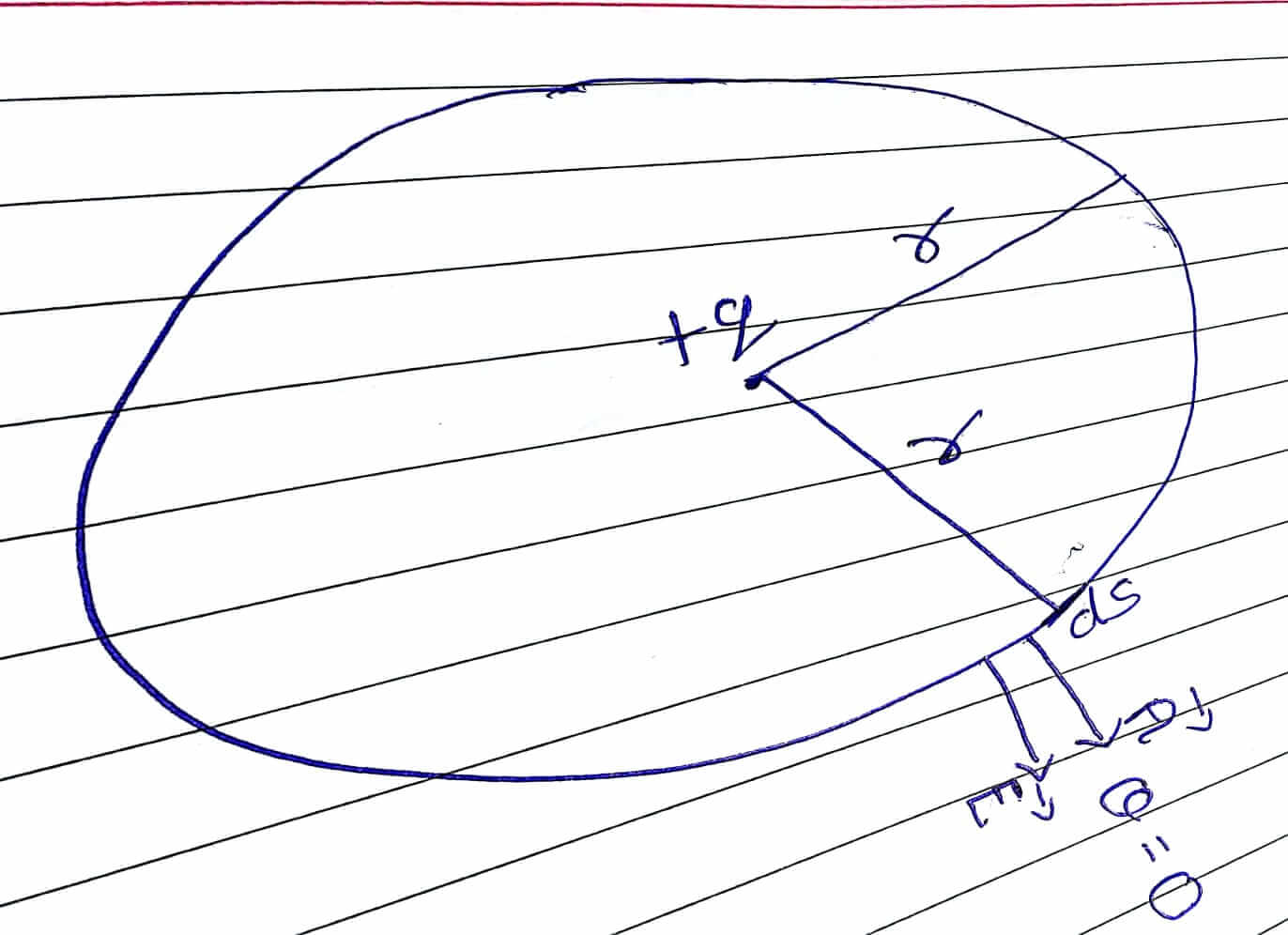 Physics Electrosatics Dipole And Gauss Law For Class 12 Notes And