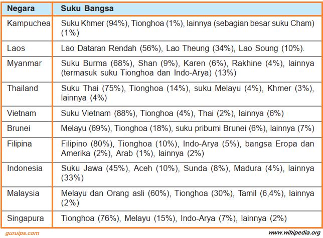 Macam-Macam Suku Bangsa-Ras di Asia Tenggara