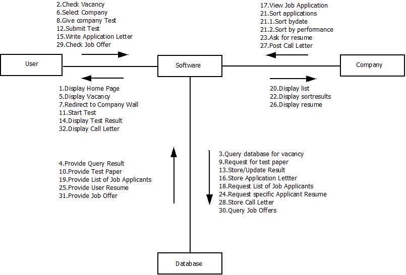 Aditya Mandhare: SEM 6 COMP(MU):UML diagrams(online job ...