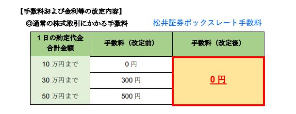 松井証券 手数料無料