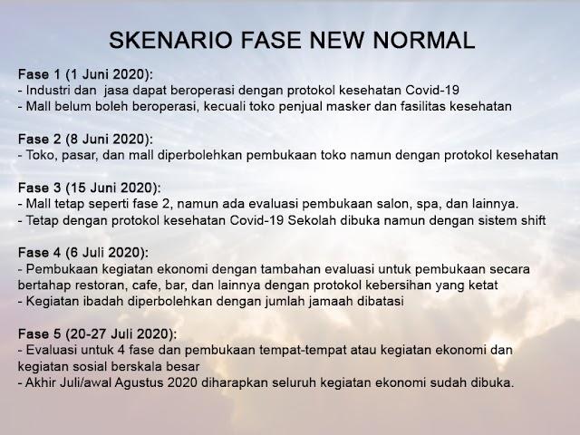 Ini Skenario Fase New Normal Bulan Juni dan Juli 2020