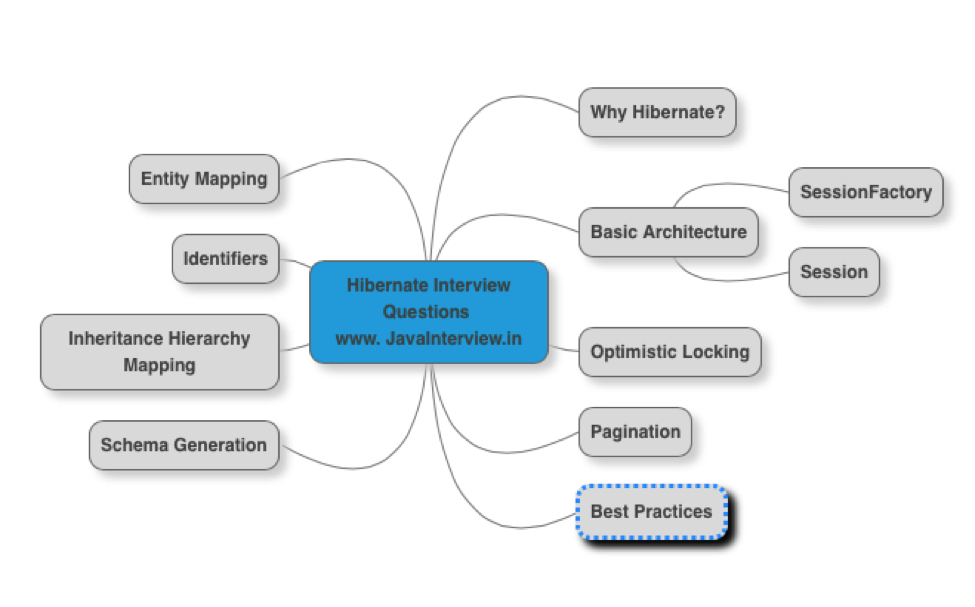 Hibernate Interview Questions And Answers Pdf