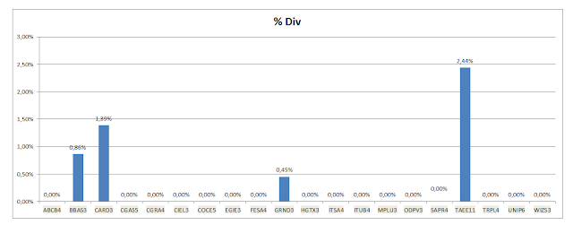 Grafico dividendos agosto carteira FM