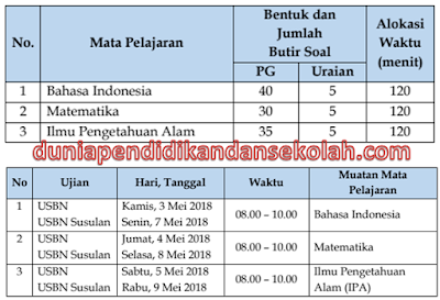 Jadwal Pelaksanaan dan Jenis Soal USBN SD/ MI Mata Pelajaran Bahasa Indonesia, Matematika, IPA Tahun 2018