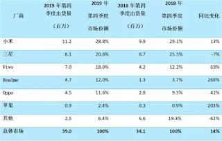 XIaomi melanjutkan dominasi pasar ponsel pintar India pada Q4 2019 - Canalys