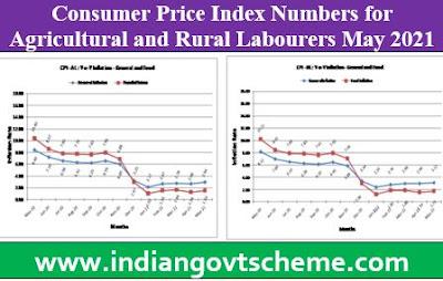 Consumer Price Index Numbers