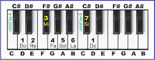 gambar solmisasi d pada piano