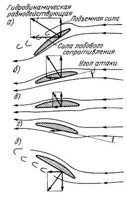 Изменение подъемной силы и силы лобового сопротивления при изменении угла атаки