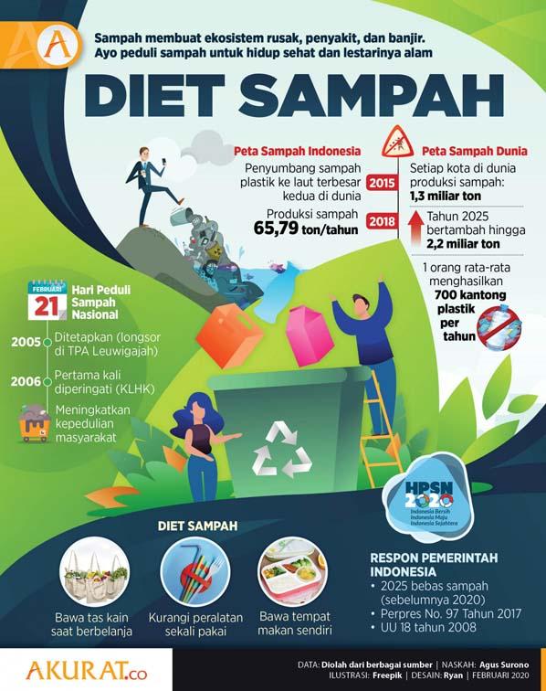 Infografis sampah plastik indonesia
