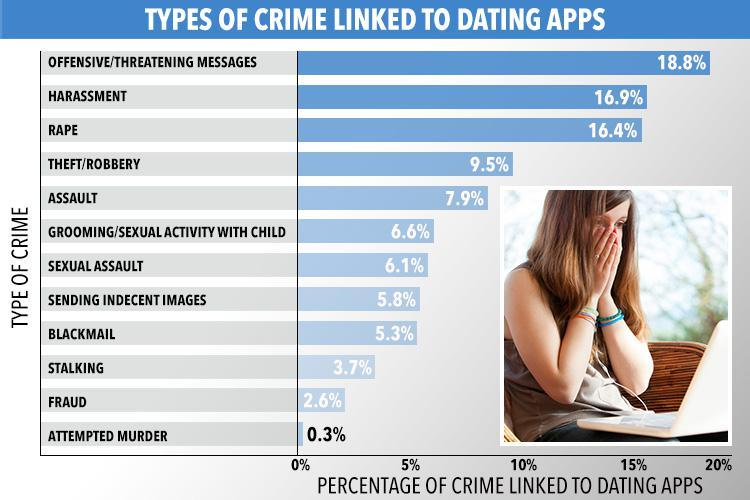 online dating more dangerous Top 10 safest states for online dating: top 10 most dangerous states for online dating: 1 vermont: you might think a younger population would mean more.