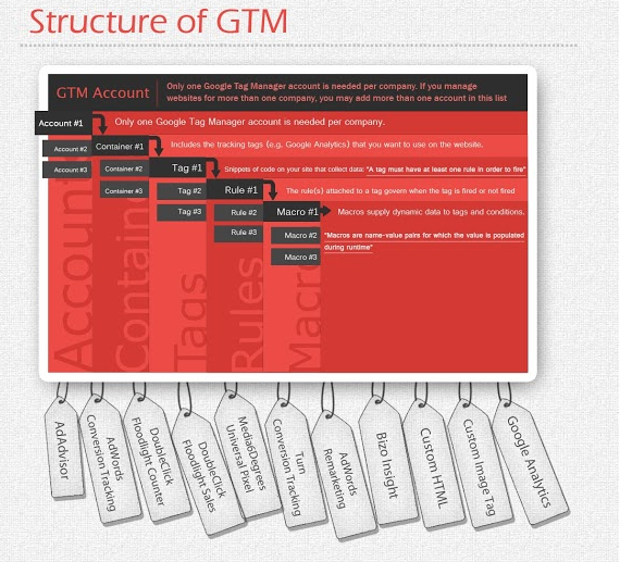 Structure of Google Tag Manager GTM