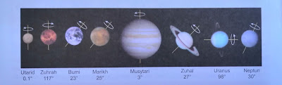 sudut dan arah putaran planet dalam sistem suria