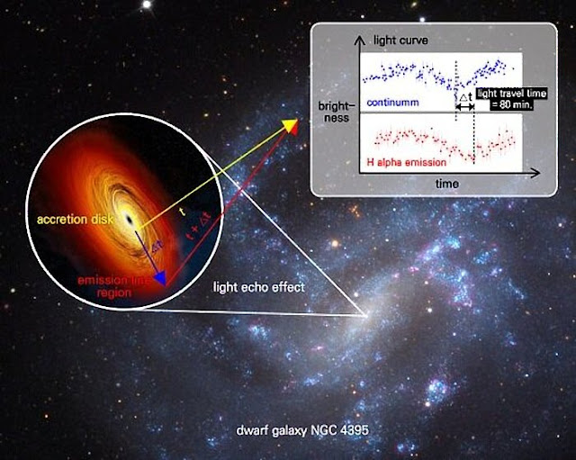Astronomers determine mass of small black hole at centre of nearby galaxy