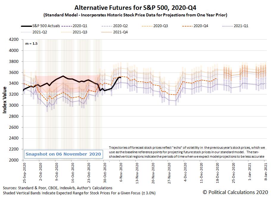 Alternative Futures - S&P 500 - 2020Q4 - Standard Model (m=+1.5 from 22 September 2020) - Snapshot on 6 Nov 2020