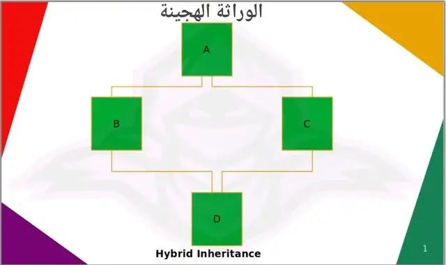 Hybrid inheritance python